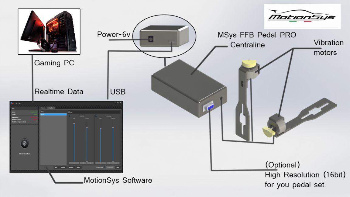 Diagramma funzionamento sistema FFB