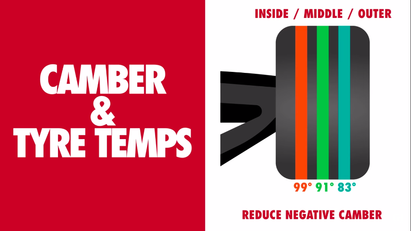 camber-temps.png.f09e62bef1e4392bab199bd1b5082448.png